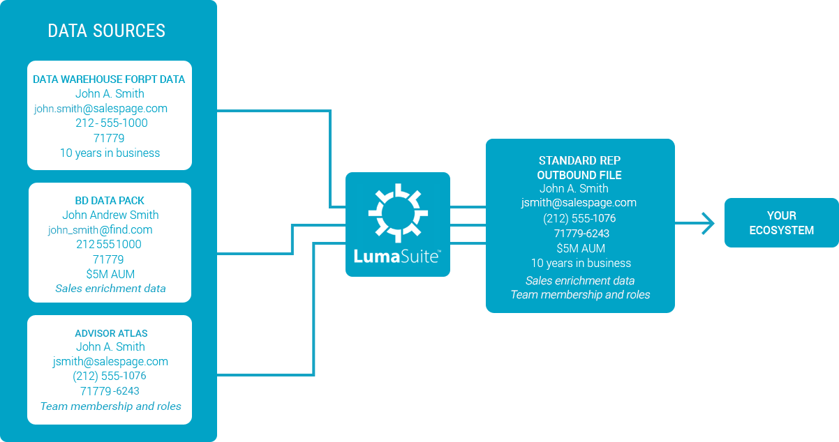 Example of data standardized with LumaSuite